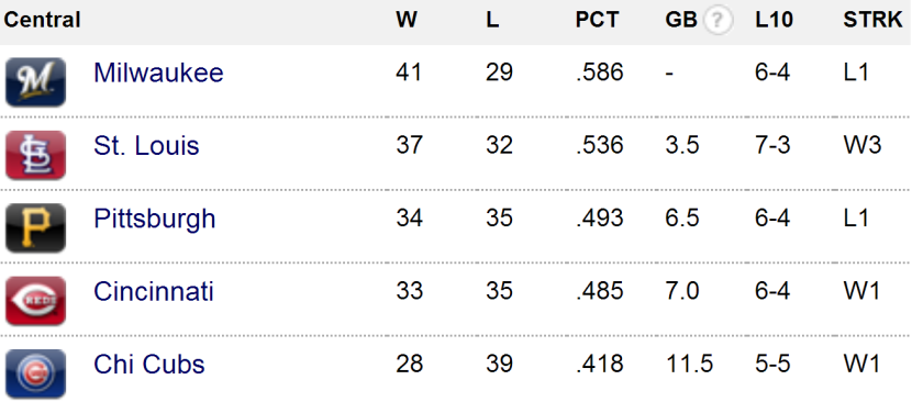 nl central standings